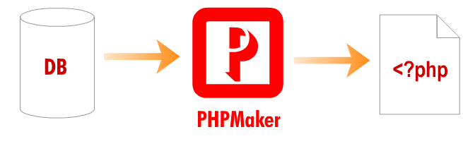 PHPMaker 2018 Crack + Serial Key Free Download